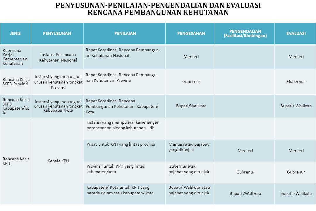 PENYUSUNAN-PENILAIAN-PENGENDALIAN DAN EVALUASI RENCANA PEMBANGUNAN KEHUTANAN JENISPENYUSUNANPENILAIANPENGESAHAN PENGENDALIAN (Fasilitasi/Bimbingan) EVALUASI Reencana Kerja Kementerian Kehutanan Instansi Perencana Kehutanan Nasional Rapat Koordinasi Rencana Pembangun- an Kehutanan Nasional Menteri Rencana Kerja SKPD Provinsi Instansi yang menangani urusan kehutanan tingkat Provinsi Rapat Koordinasi Rencana Pembangu- nan Kehutanan Provinsi Gubernur Rencana Kerja SKPD Kabupaten/Ko ta Instansi yang menangani urusan kehutanan tingkat kabupaten/kota Rapat Koordinasi Rencana Pembangunan Kehutanan Kabupaten/ Kota Bupati/Walikota Rencana Kerja KPH Kepala KPH Instansi yang mempunyai kewenangan perencanaan bidang kehutanan di: Pusat untuk KPH yang lintas provinsiMenteri atau pejabat yang ditunjuk Menteri Provinsi untuk KPH yang lintas kabupaten/kota Gubernur atau pejabat yang ditunjuk Gubrenur Kabupaten/ Kota untuk KPH yang berada dalam satu kabupaten/ kota Bupati/ Walikota atau pejabat yang ditunjuk Bupati /Walikota
