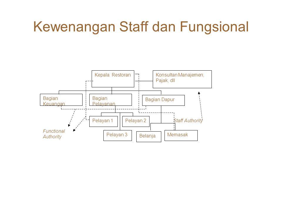 Kewenangan Staff dan Fungsional Bagian Keuangan Bagian Pelayanan Bagian Dapur Kepala Restoran Pelayan 1 Pelayan 3 Pelayan 2 Belanja Memasak Konsultan