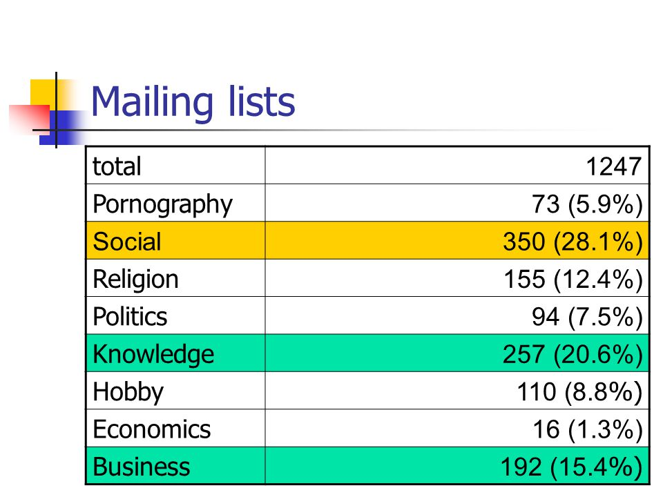 Mailing lists total 1247 Pornography 73 (5.9%) Social350 (28.1%) Religion 155 (12.4%) Politics 94 (7.5%) Knowledge 257 (20.6%) Hobby 110 (8.8 %) Economics 16 (1.3%) Business 192 (15.4 %)