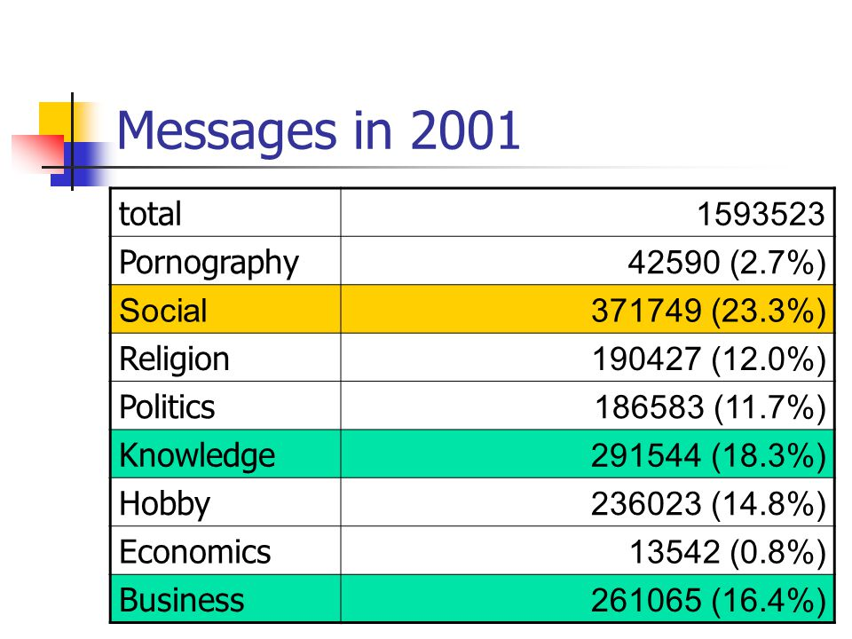 Messages in 2001 total 1593523 Pornography 42590 (2.7%) Social371749 (23.3%) Religion 190427 (12.0%) Politics 186583 (11.7%) Knowledge 291544 (18.3%) Hobby 236023 (14.8%) Economics 13542 (0.8%) Business 261065 (16.4%)