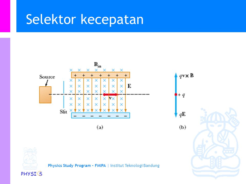 Physics Study Program - FMIPA | Institut Teknologi Bandung PHYSI S Aplikasi gaya Lorentz (selektor kecepatan) -ve +ve + FEFE + v FBFB FBFB