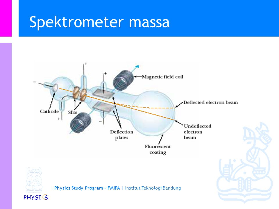 Physics Study Program - FMIPA | Institut Teknologi Bandung PHYSI S Spektrometer massa