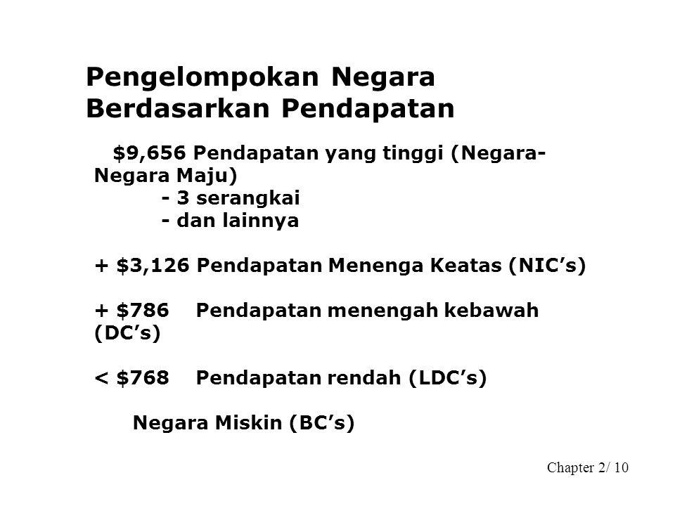 Chapter 2/ 10 Pengelompokan Negara Berdasarkan Pendapatan $9,656 Pendapatan yang tinggi (Negara- Negara Maju) - 3 serangkai - dan lainnya + $3,126 Pen