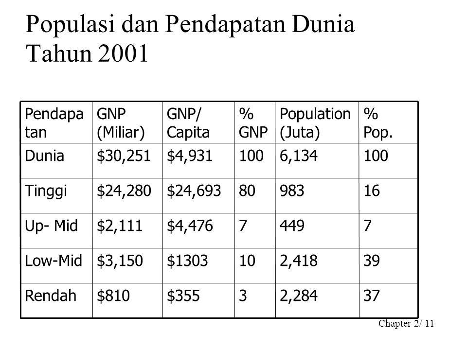 Chapter 2/ 11 Populasi dan Pendapatan Dunia Tahun 2001 372,2843$355$810Rendah 392,41810$1303$3,150Low-Mid 74497$4,476$2,111Up- Mid 1698380$24,693$24,2