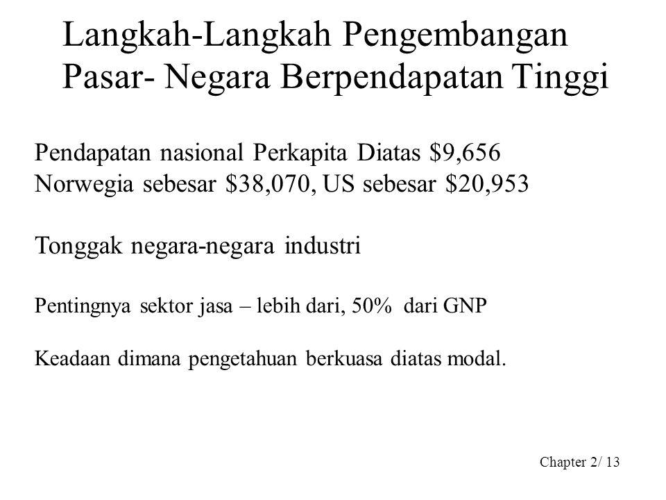 Chapter 2/ 13 Langkah-Langkah Pengembangan Pasar- Negara Berpendapatan Tinggi Pendapatan nasional Perkapita Diatas $9,656 Norwegia sebesar $38,070, US
