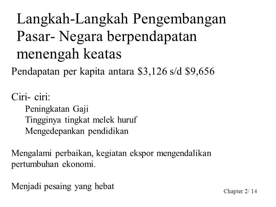 Chapter 2/ 14 Langkah-Langkah Pengembangan Pasar- Negara berpendapatan menengah keatas Pendapatan per kapita antara $3,126 s/d $9,656 Ciri- ciri: Peni