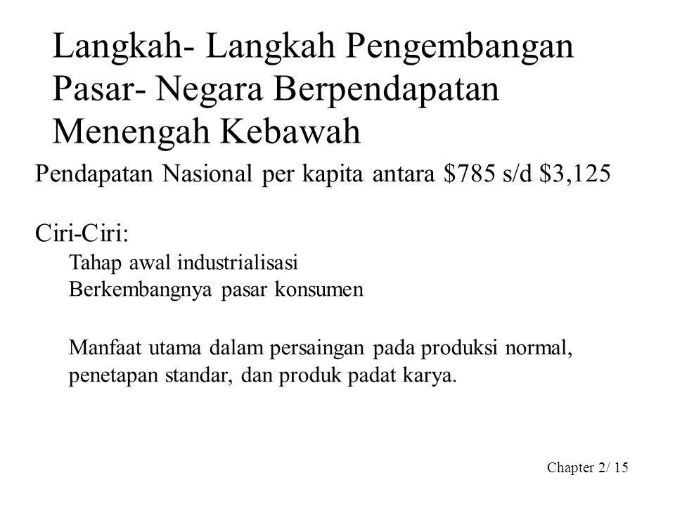 Chapter 2/ 15 Langkah- Langkah Pengembangan Pasar- Negara Berpendapatan Menengah Kebawah Pendapatan Nasional per kapita antara $785 s/d $3,125 Ciri-Ci
