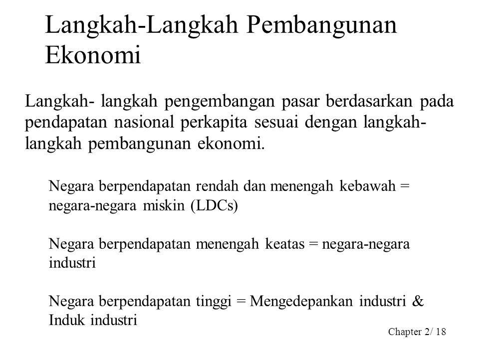 Chapter 2/ 18 Langkah-Langkah Pembangunan Ekonomi Langkah- langkah pengembangan pasar berdasarkan pada pendapatan nasional perkapita sesuai dengan lan