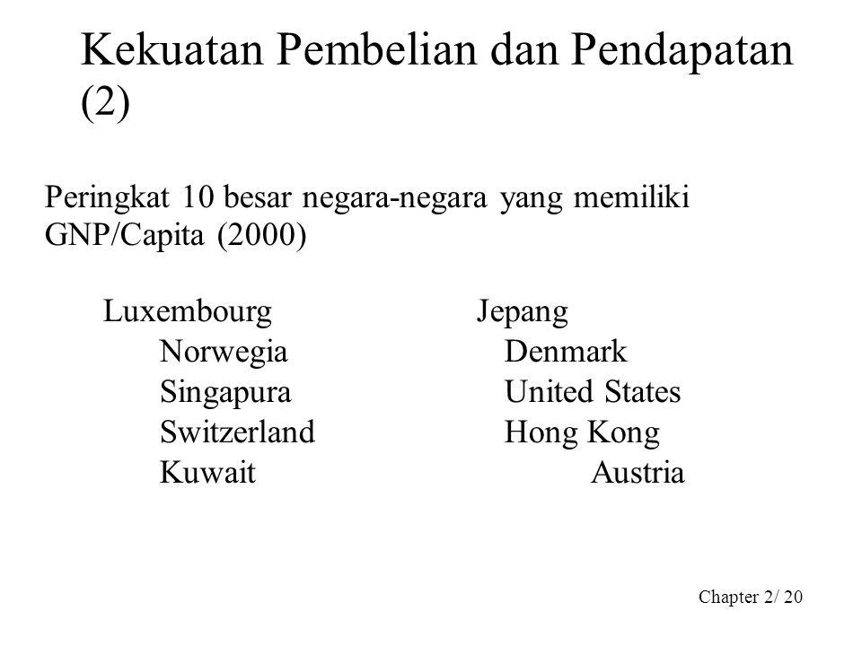 Chapter 2/ 20 Kekuatan Pembelian dan Pendapatan (2) Peringkat 10 besar negara-negara yang memiliki GNP/Capita (2000) Luxembourg Jepang NorwegiaDenmark