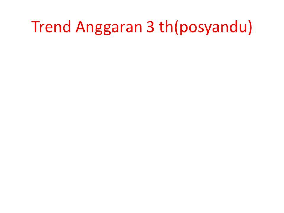 Trend Anggaran 3 th(posyandu)