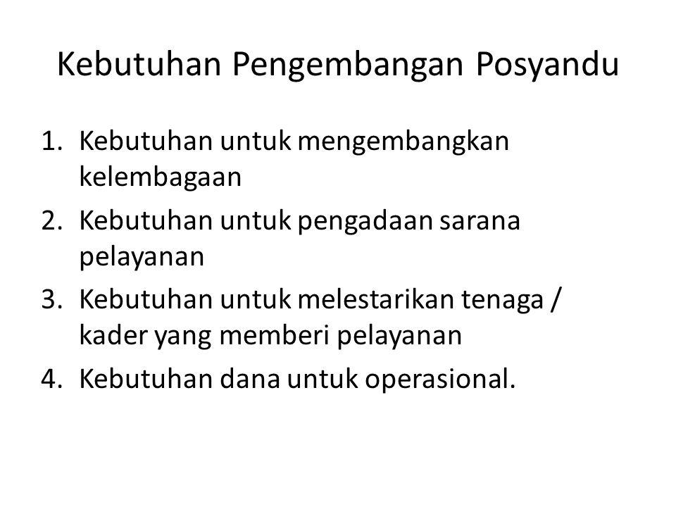 Kebutuhan Pengembangan Posyandu 1.Kebutuhan untuk mengembangkan kelembagaan 2.Kebutuhan untuk pengadaan sarana pelayanan 3.Kebutuhan untuk melestarika