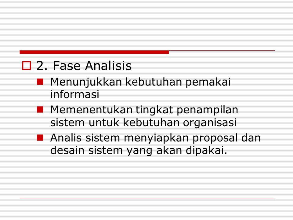  2. Fase Analisis Menunjukkan kebutuhan pemakai informasi Memenentukan tingkat penampilan sistem untuk kebutuhan organisasi Analis sistem menyiapkan
