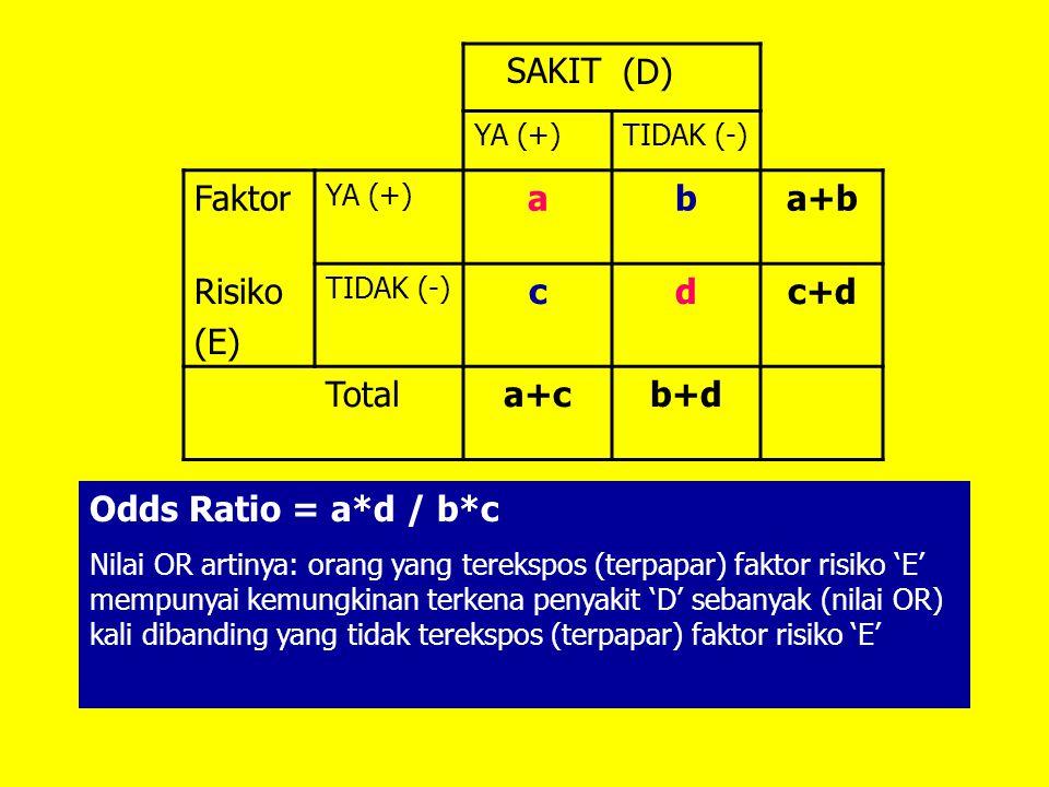 SAKIT(D) YA (+)TIDAK (-) Faktor YA (+) 12 24 Risiko TIDAK (-) 4488132 Total56100156 Odds Ratio = OR = 12*88 / 12*44 = 1056/528 = 2 Artinya: orang yang terekspos (terpapar) faktor risiko mempunyai kemungkinan terkena penyakit (D) sebanyak 2 kali atau 200% dibanding yang tidak terekspos (terpapar) faktor risiko
