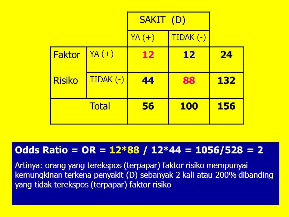 SAKIT(D) YA (+)TIDAK (-) Faktor YA (+) 12 24 Risiko TIDAK (-) 4488132 Total56100156 Odds Ratio = OR = 12*88 / 12*44 = 1056/528 = 2 Artinya: orang yang