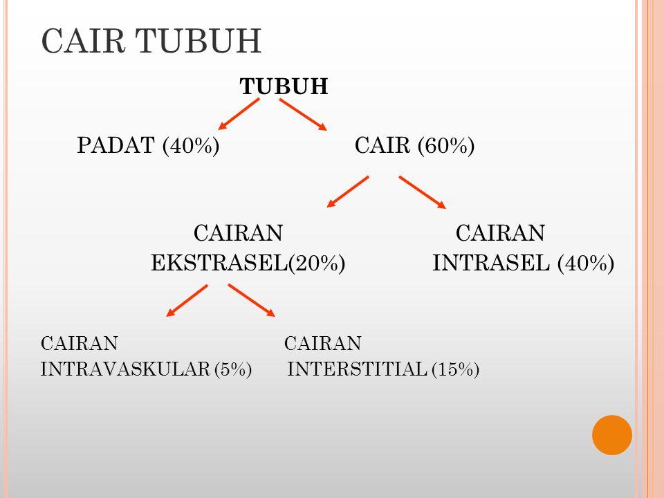 CAIR TUBUH TUBUH PADAT (40%) CAIR (60%) CAIRAN CAIRAN EKSTRASEL(20%) INTRASEL (40%) CAIRAN INTRAVASKULAR (5%) INTERSTITIAL (15%)