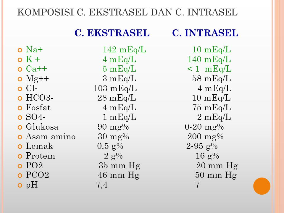 KOMPOSISI C. EKSTRASEL DAN C. INTRASEL C. EKSTRASEL C. INTRASEL Na+ 142 mEq/L 10 mEq/L K + 4 mEq/L 140 mEq/L Ca++ 5 mEq/L < 1 mEq/L Mg++ 3 mEq/L 58 mE