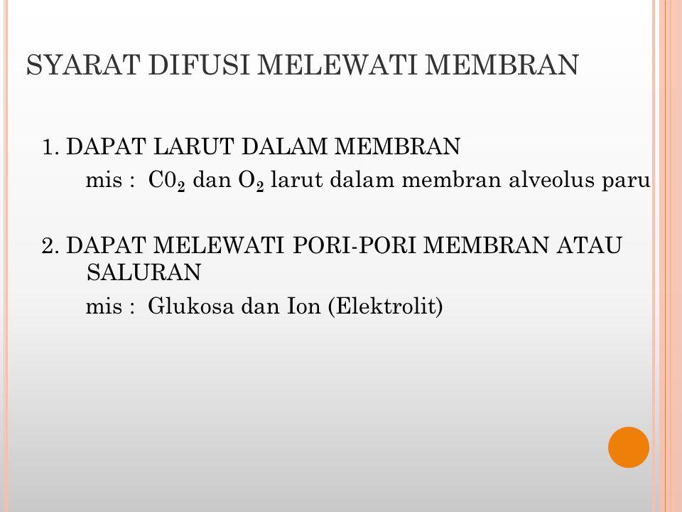 SYARAT DIFUSI MELEWATI MEMBRAN 1. DAPAT LARUT DALAM MEMBRAN mis : C0 2 dan O 2 larut dalam membran alveolus paru 2. DAPAT MELEWATI PORI-PORI MEMBRAN A