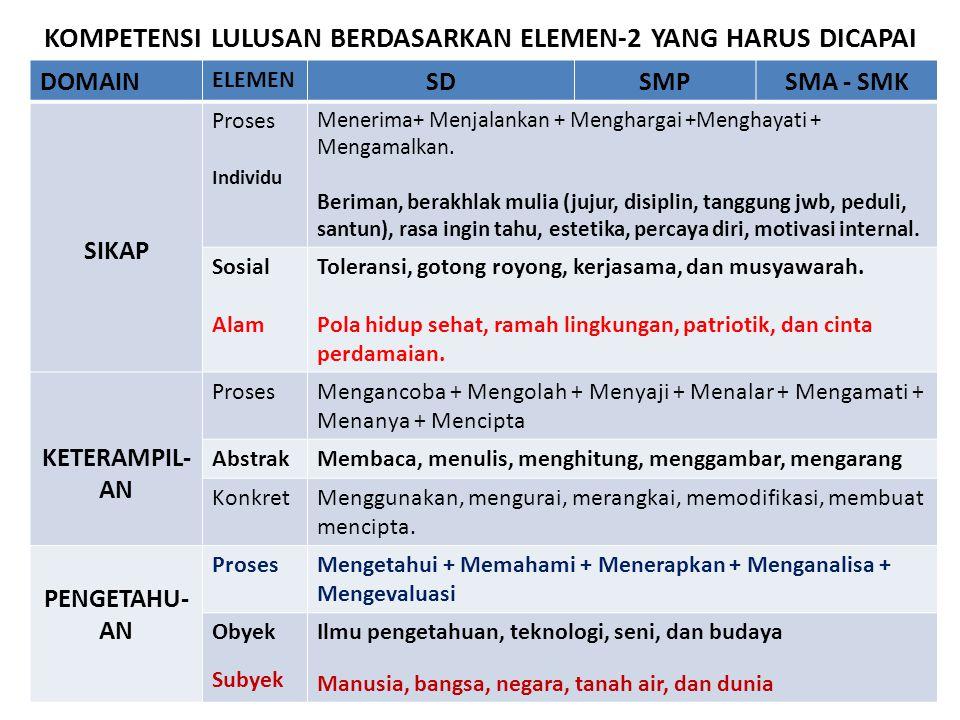 KOMPETENSI LULUSAN BERDASARKAN ELEMEN-2 YANG HARUS DICAPAI DOMAIN ELEMEN SDSMPSMA - SMK SIKAP Proses Individu Menerima+ Menjalankan + Menghargai +Meng