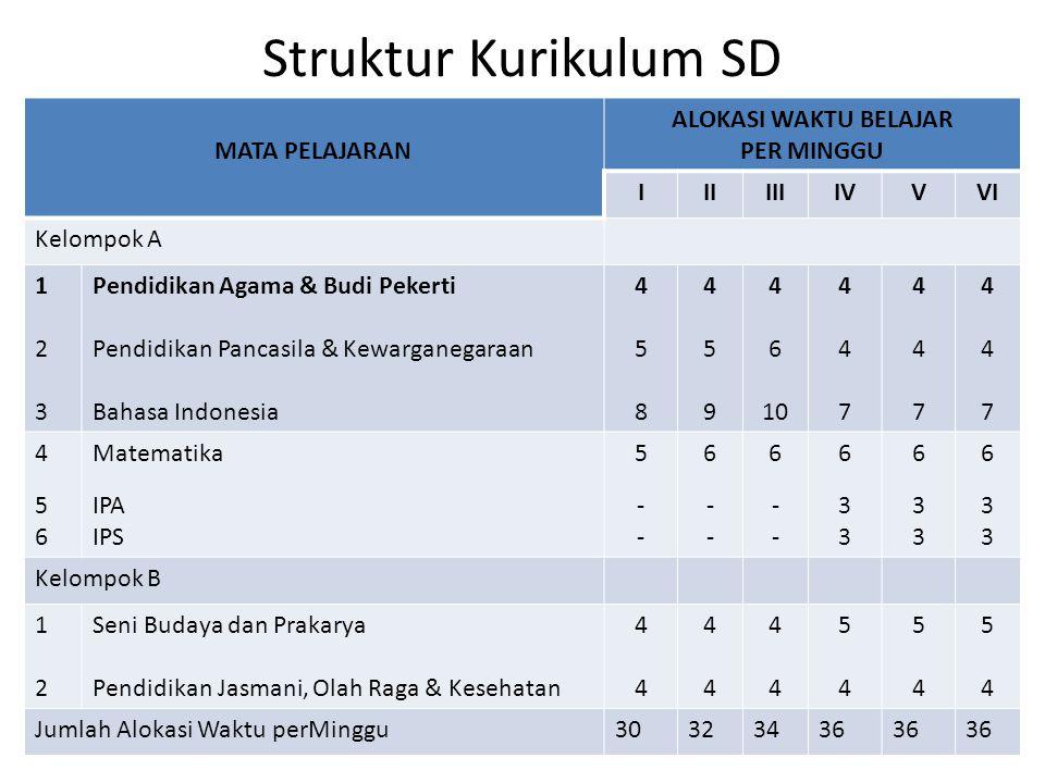 Struktur Kurikulum SD MATA PELAJARAN ALOKASI WAKTU BELAJAR PER MINGGU IIIIIIIVVVI Kelompok A 123123 Pendidikan Agama & Budi Pekerti Pendidikan Pancasi