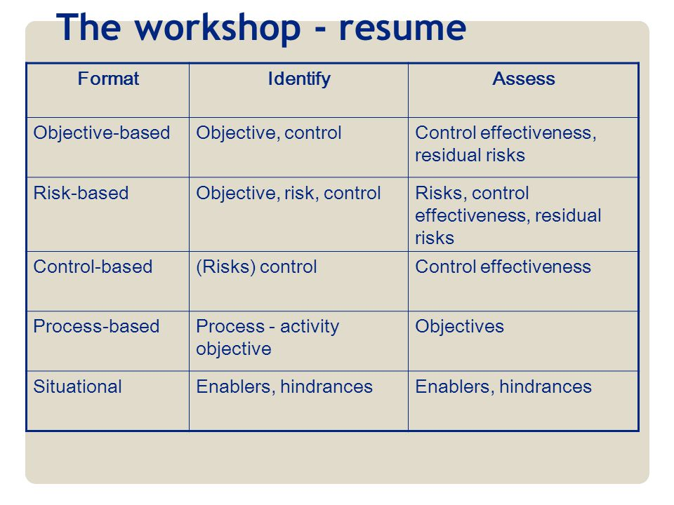 The workshop - resume FormatIdentifyAssess Objective-basedObjective, controlControl effectiveness, residual risks Risk-basedObjective, risk, controlRi