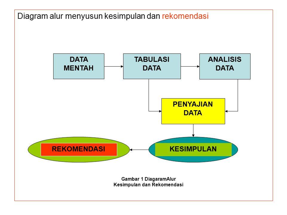 Diagram alur menyusun kesimpulan dan rekomendasi DATA MENTAH TABULASI DATA ANALISIS DATA PENYAJIAN DATA KESIMPULANREKOMENDASI Gambar 1 DiagaramAlur Kesimpulan dan Rekomendasi