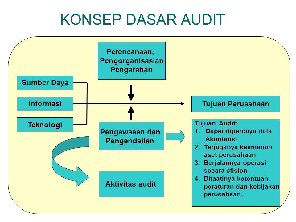 KONSEP DASAR AUDIT Sumber Daya Teknologi Informasi Perencanaan, Pengorganisasian Pengarahan Tujuan Perusahaan Pengawasan dan Pengendalian Aktivitas au