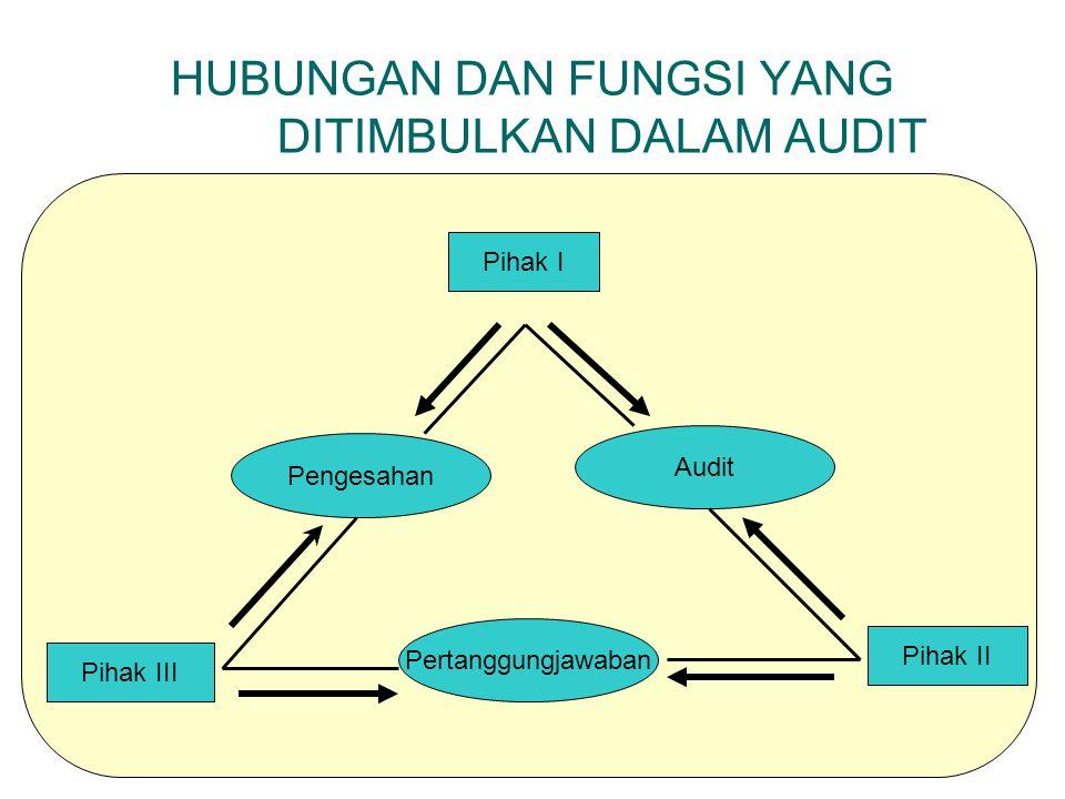 RUANG LINGKUP AUDIT AUDIT MANAJEMEN AUDIT MANAJEMAN LAINNYA AUDIT PEMASARAN AUDIT SISTEM INFORMASI AUDIT SDM AUDIT SISTEM KEPASTIAN KUALITAS AUDIT PRODUKSI DAN OPERASI AUDIT MANAJEMEN LINGKUNGAN AUDIT PAJAK PLANNING ORGANIZINGORGANIZING ACTUATING CONTROLLINGCONTROLLING