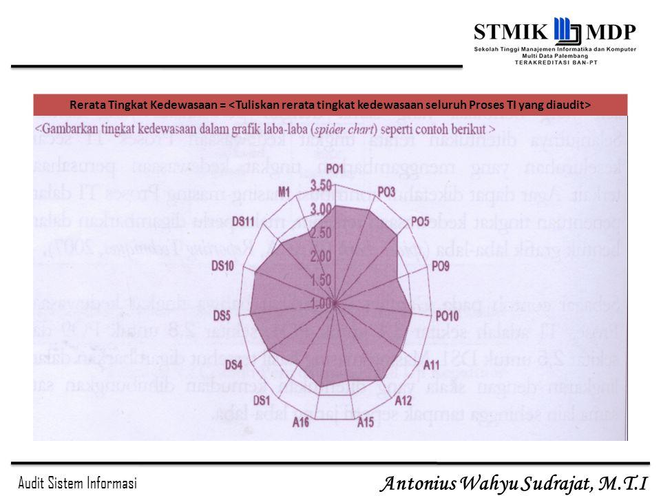 Audit Sistem Informasi Antonius Wahyu Sudrajat, M.T.I Rerata Tingkat Kedewasaan =