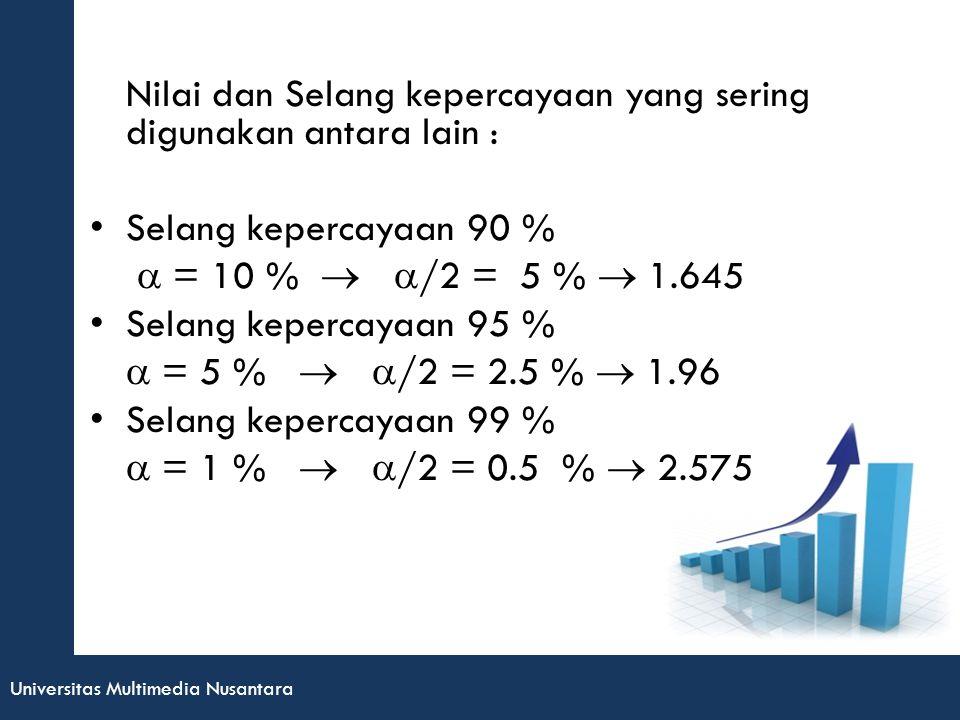 Universitas Multimedia Nusantara Nilai dan Selang kepercayaan yang sering digunakan antara lain : Selang kepercayaan 90 %  = 10 %   /2 = 5 %  1.645 Selang kepercayaan 95 %  = 5 %   /2 = 2.5 %  1.96 Selang kepercayaan 99 %  = 1 %   /2 = 0.5 %  2.575