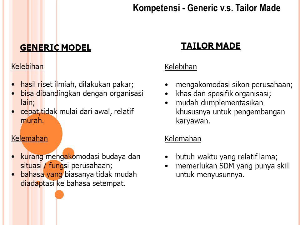 Kompetensi - Generic v.s. Tailor Made GENERIC MODEL TAILOR MADE Kelebihan hasil riset ilmiah, dilakukan pakar; bisa dibandingkan dengan organisasi lai