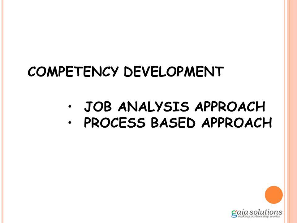 Langkah-langkah Penyusunan Kompetensi Initial Process Mengumpulkan data pendukung: company profile, visi/misi, job description, meeting dengan beberapa key person, dll.