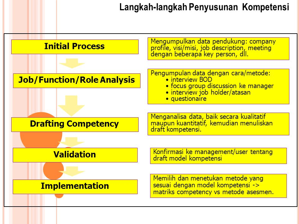 Proses Analisa Data Collecting Methods: - BEI/Interview - Secondary Data - Samples of Respondent - BEI  direct report & Job Holder Transcripts & Raw Data Drafting Competency -Label / Name -Key Behavior Competencies Key Behavior Grading for each Competency using Thematic Analysis  Competency Model Generates CPQ (Competency Rating Questionnaire) Competencies Rating -Sampling based on Function - CRQ Data Collecting -Respondent Rating Analysis -Others Finding.