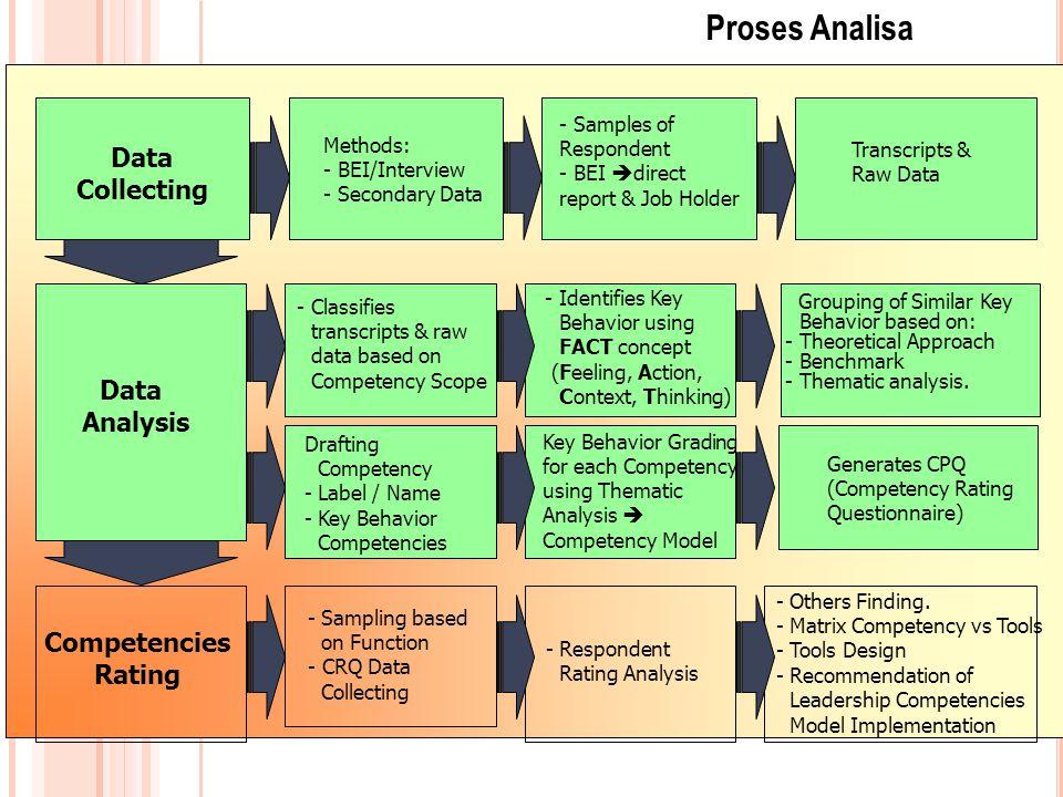 Langkah 1 interview job holder, atasan, kelompok manajemen; focus group diskusi (FGD) ke manajer; transcript inteview.