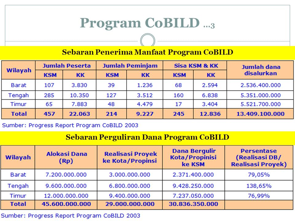 Program CoBILD...3 Sebaran Perguliran Dana Program CoBILD Sebaran Penerima Manfaat Program CoBILD