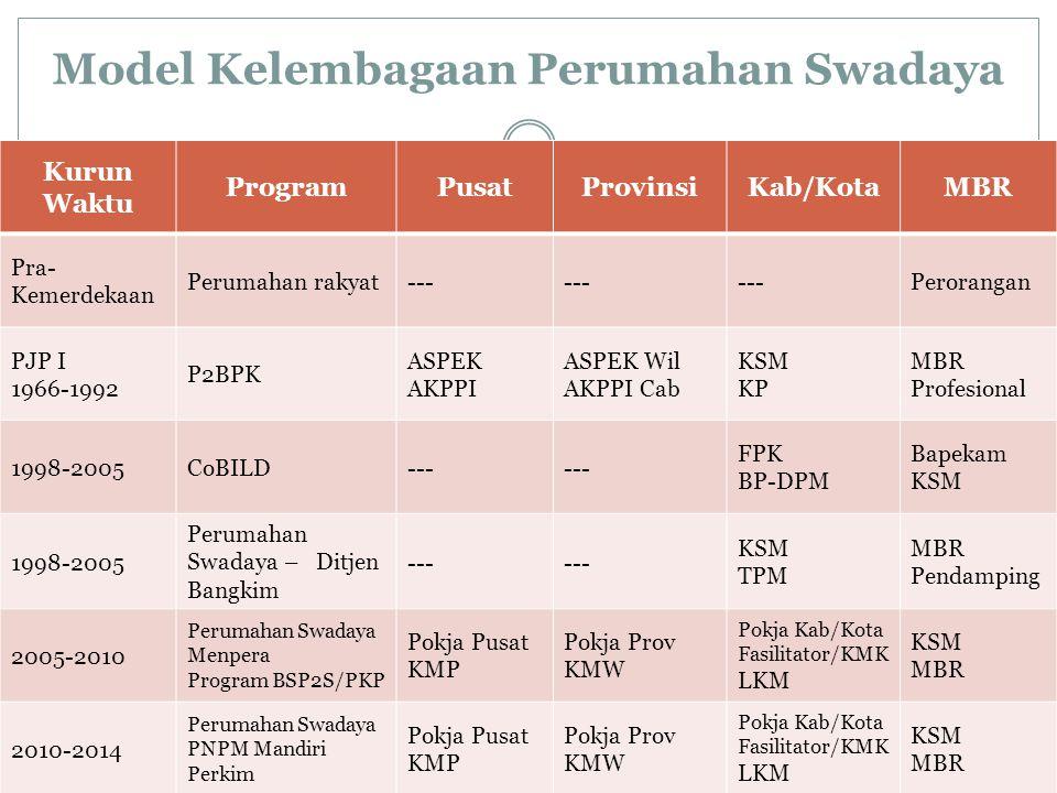 Model Kelembagaan Perumahan Swadaya Kurun WaktuPembangunan PerumahanPenanganan Permukiman Pra-Kemerdekaan1.Perumahan rakyat (volswoningen) 2.Perumahan