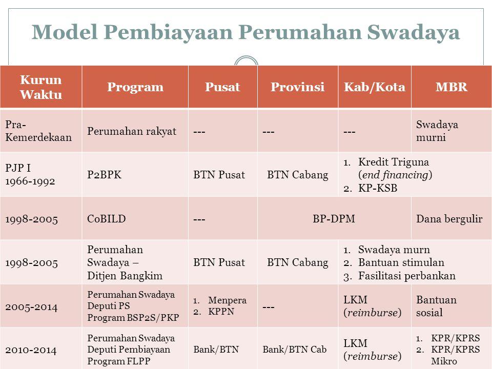 Model Pembiayaan Perumahan Swadaya Kurun WaktuPembangunan PerumahanPenanganan Permukiman Pra-Kemerdekaan1.Perumahan rakyat (volswoningen) 2.Perumahan