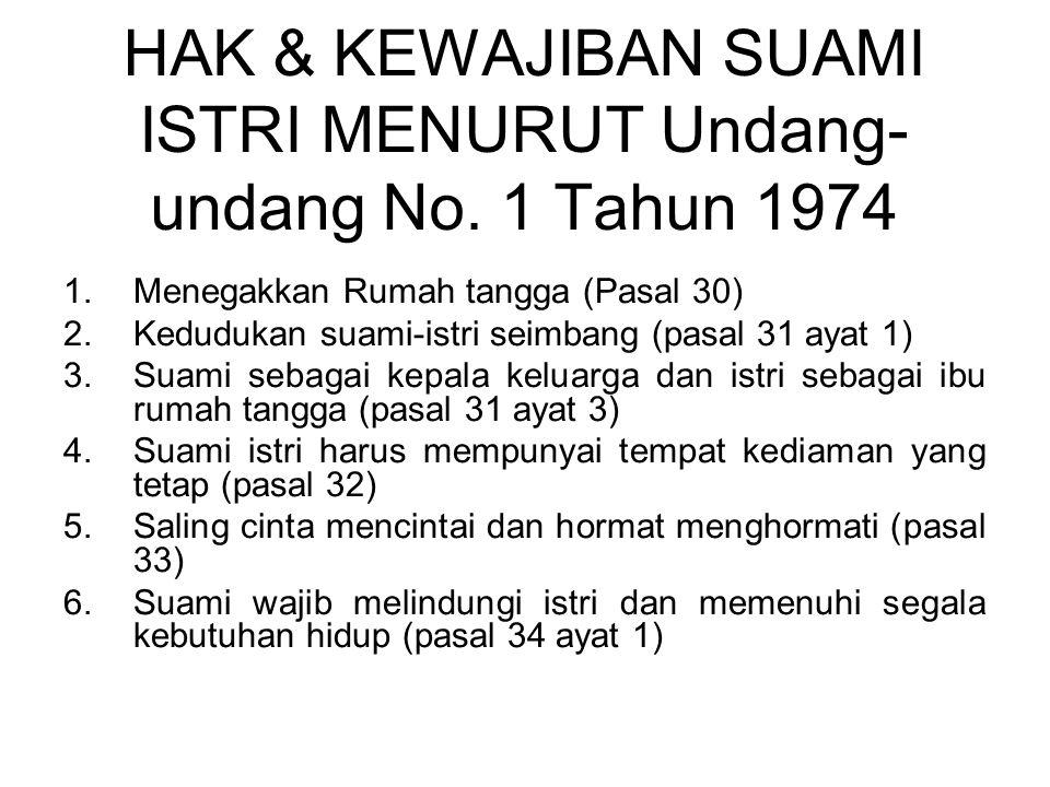 HAK & KEWAJIBAN SUAMI ISTRI MENURUT Undang- undang No. 1 Tahun 1974 1.Menegakkan Rumah tangga (Pasal 30) 2.Kedudukan suami-istri seimbang (pasal 31 ay