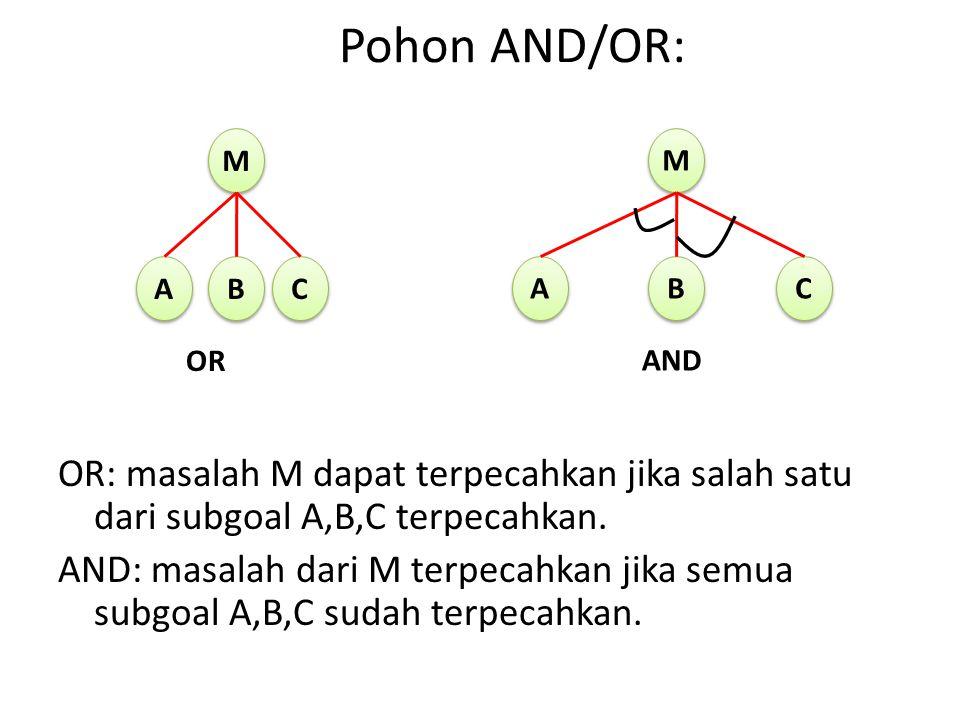 Pohon AND/OR: OR: masalah M dapat terpecahkan jika salah satu dari subgoal A,B,C terpecahkan. AND: masalah dari M terpecahkan jika semua subgoal A,B,C
