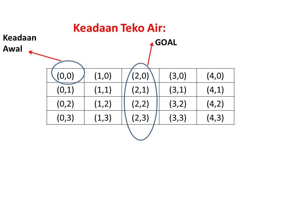(0,0)(1,0)(2,0)(3,0)(4,0) (0,1)(1,1)(2,1)(3,1)(4,1) (0,2)(1,2)(2,2)(3,2)(4,2) (0,3)(1,3)(2,3)(3,3)(4,3) Keadaan Teko Air: Keadaan Awal GOAL