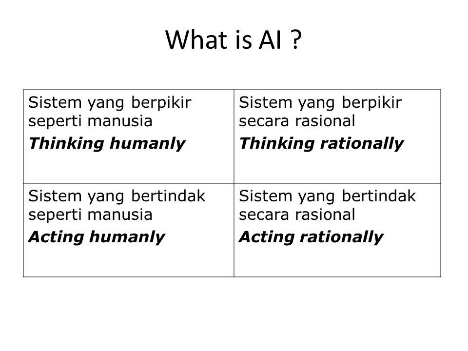 What is AI ? Sistem yang berpikir seperti manusia Thinking humanly Sistem yang berpikir secara rasional Thinking rationally Sistem yang bertindak sepe