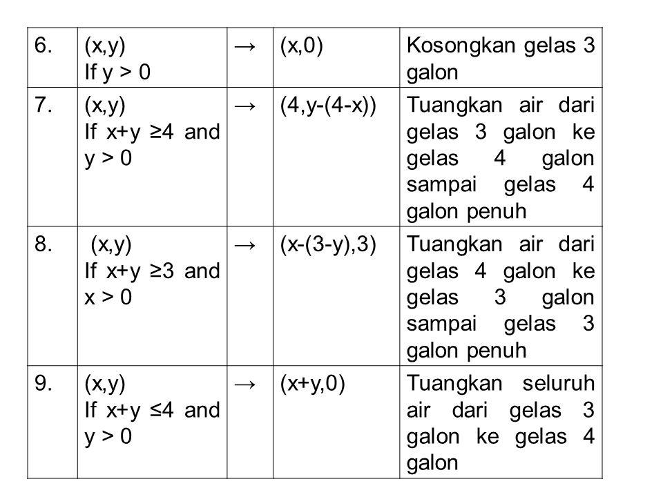 6.(x,y) If y > 0 →(x,0)Kosongkan gelas 3 galon 7.(x,y) If x+y ≥4 and y > 0 →(4,y-(4-x))Tuangkan air dari gelas 3 galon ke gelas 4 galon sampai gelas 4