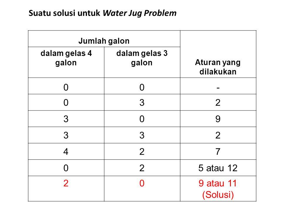 Jumlah galon Aturan yang dilakukan dalam gelas 4 galon dalam gelas 3 galon 00- 032 309 332 427 025 atau 12 209 atau 11 (Solusi) Suatu solusi untuk Wat