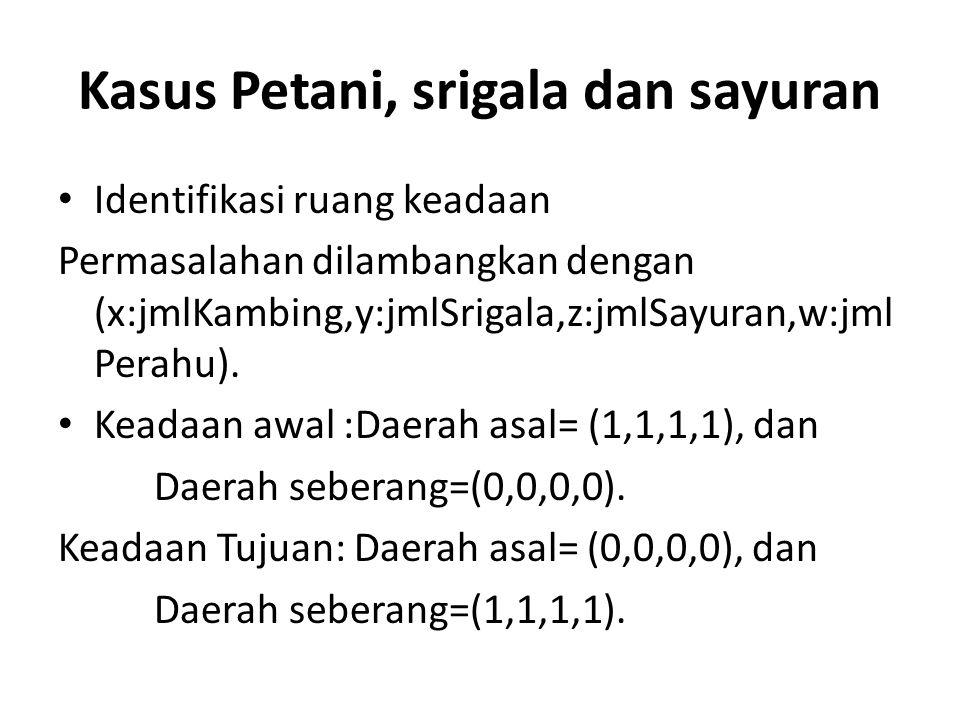 Kasus Petani, srigala dan sayuran Identifikasi ruang keadaan Permasalahan dilambangkan dengan (x:jmlKambing,y:jmlSrigala,z:jmlSayuran,w:jml Perahu). K
