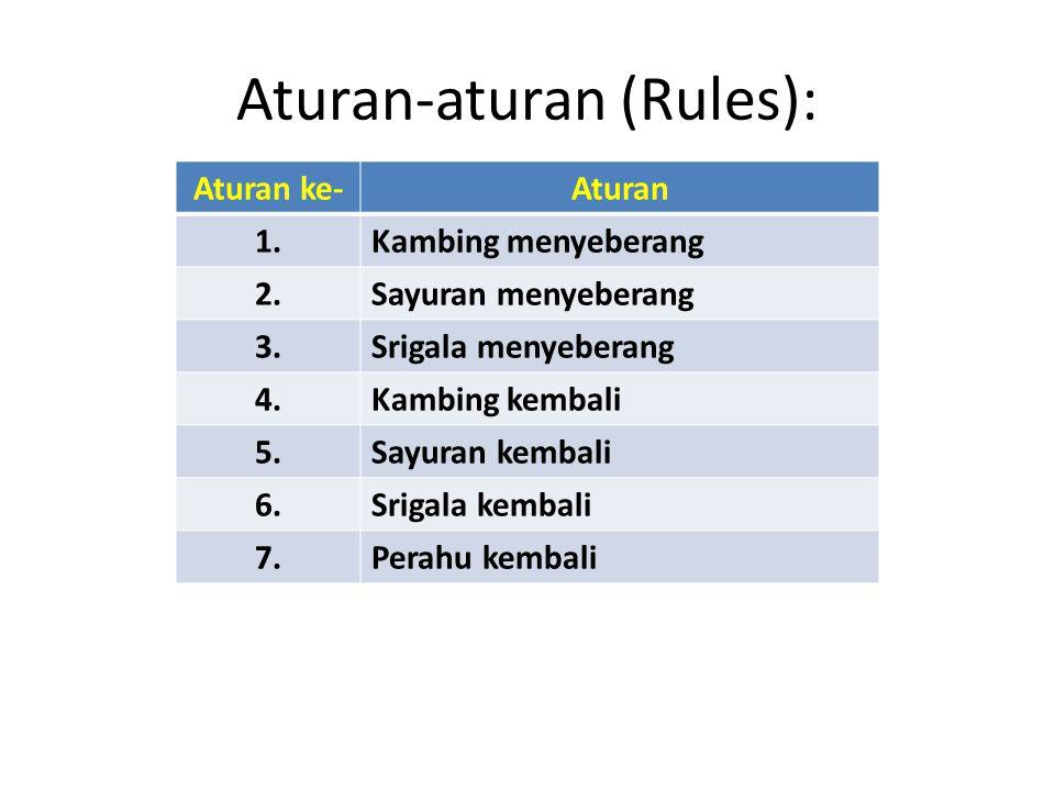 Aturan-aturan (Rules): Aturan ke-Aturan 1.Kambing menyeberang 2.Sayuran menyeberang 3.Srigala menyeberang 4.Kambing kembali 5.Sayuran kembali 6.Srigal