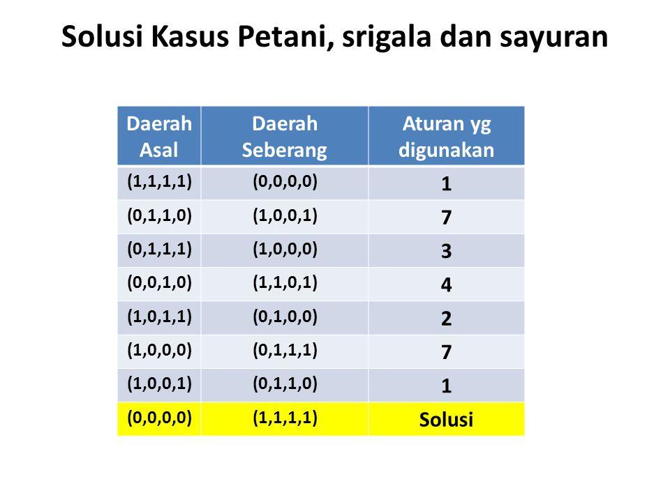 Solusi Kasus Petani, srigala dan sayuran Daerah Asal Daerah Seberang Aturan yg digunakan (1,1,1,1)(0,0,0,0) 1 (0,1,1,0)(1,0,0,1) 7 (0,1,1,1)(1,0,0,0)