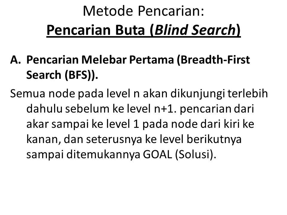 Metode Pencarian: Pencarian Buta (Blind Search) A.Pencarian Melebar Pertama (Breadth-First Search (BFS)). Semua node pada level n akan dikunjungi terl
