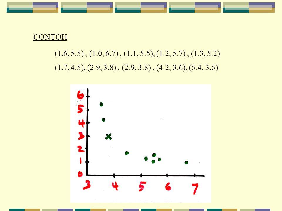 CONTOH (1.6, 5.5), (1.0, 6.7), (1.1, 5.5), (1.2, 5.7), (1.3, 5.2) (1.7, 4.5), (2.9, 3.8), (2.9, 3.8), (4.2, 3.6), (5.4, 3.5)