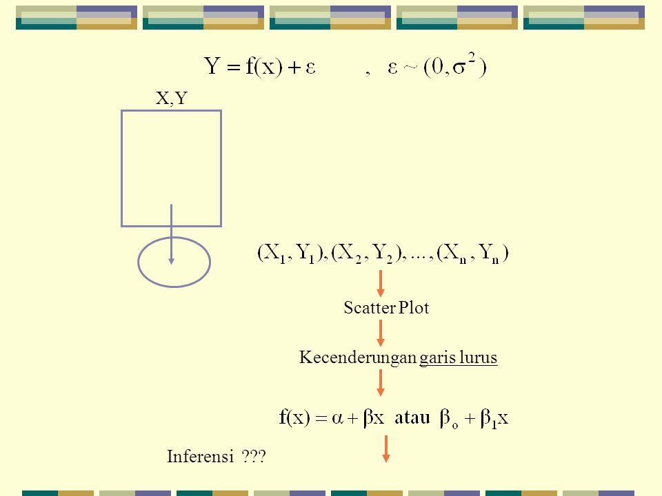 X,Y Scatter Plot Kecenderungan garis lurus Inferensi