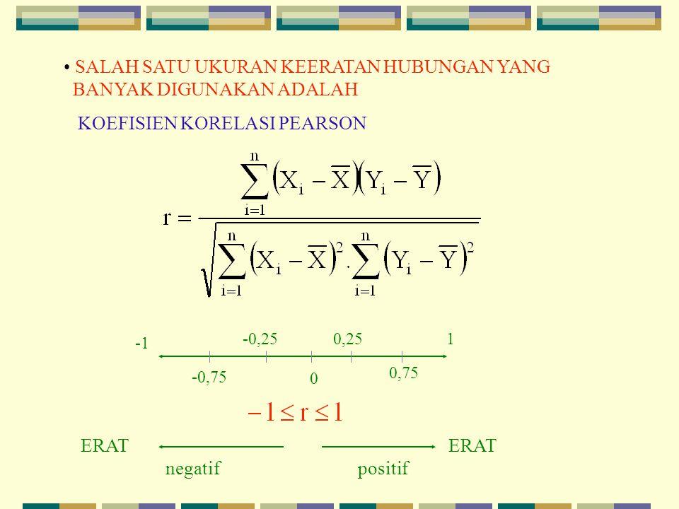 masalah : dengan MKT, yaitu cari yang meminimumkan diperoleh Yang mempunyai sifat BLUE untuk best linearunbiased estimator