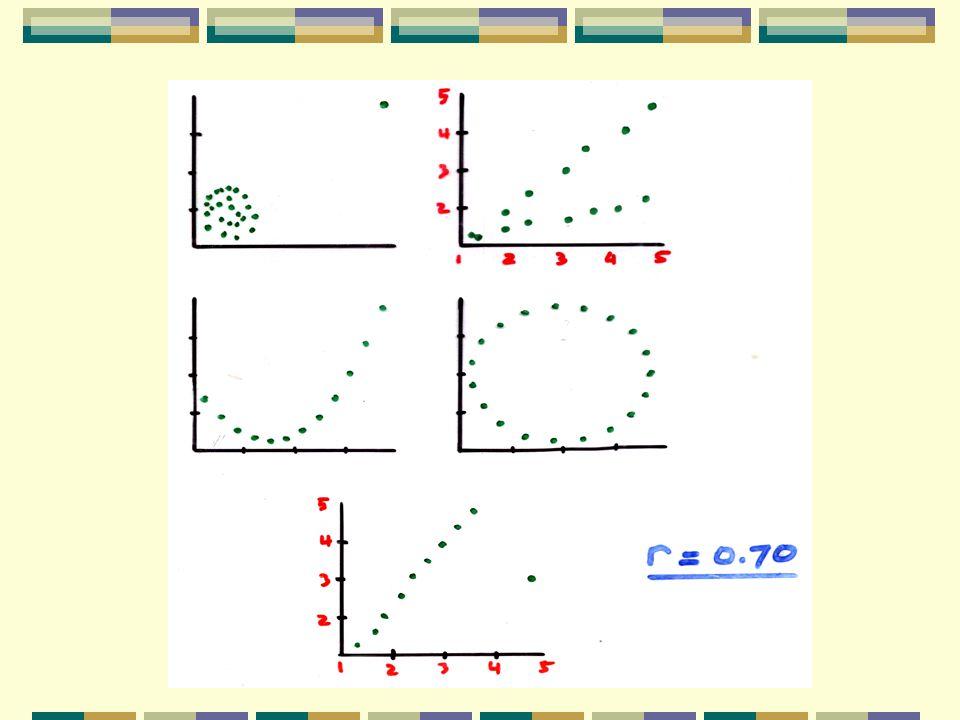 X,Y Scatter Plot Kecenderungan garis lurus Inferensi ???